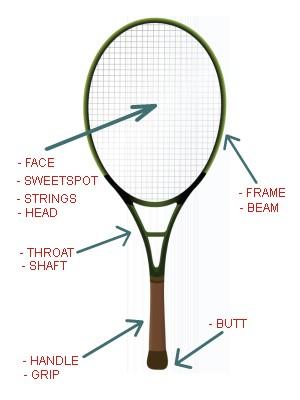 tennis racquet anatomy